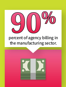 90% of agency billing in the manufactruing sector